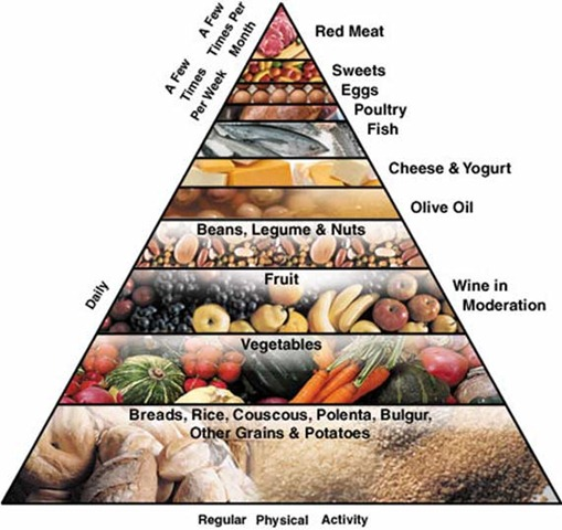 Asian mediterian diet pity